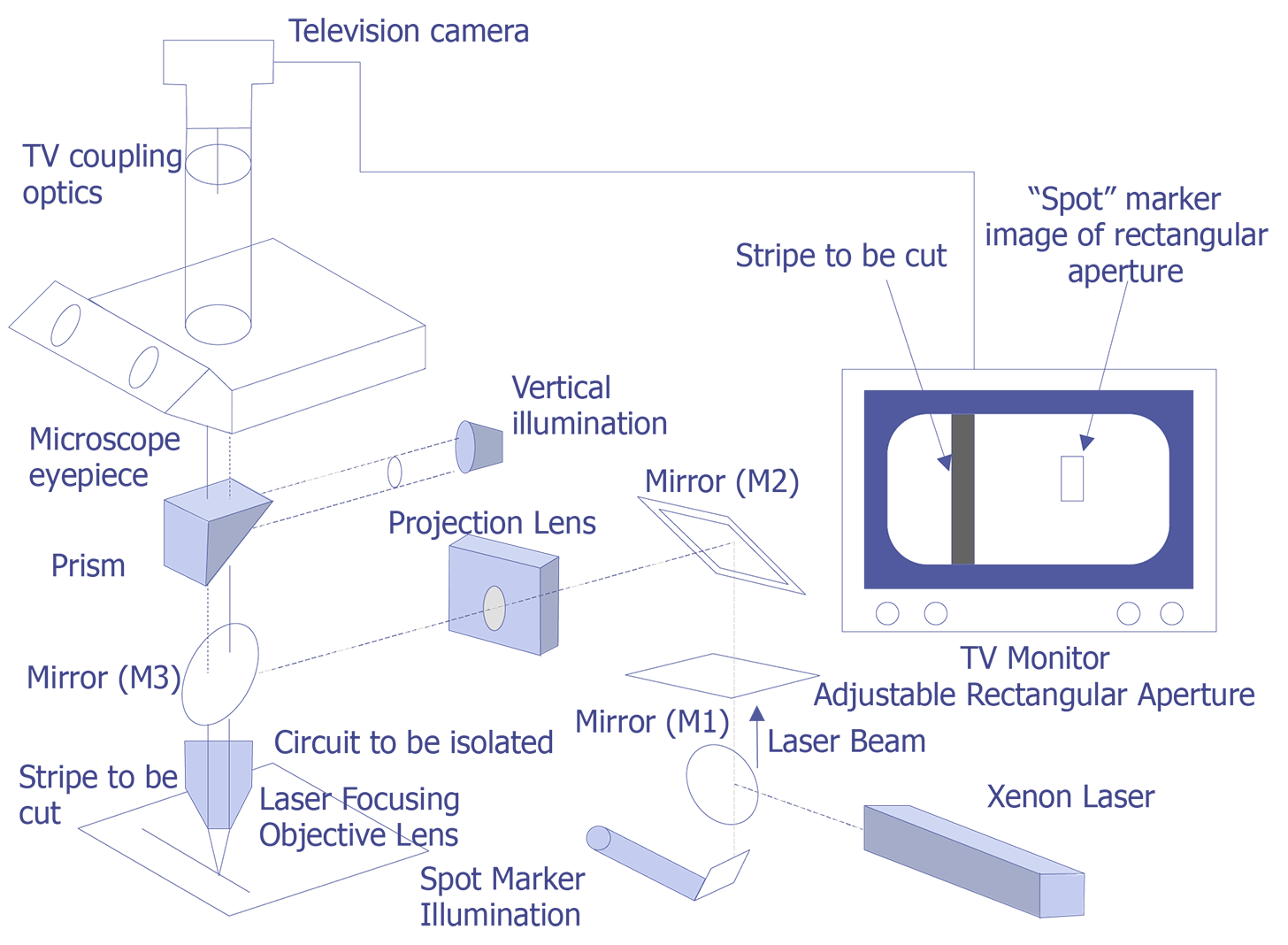 Laser Cutting Semitracks Burning Circuit Diagram Of A Xenon System Courtesy Florod Corp