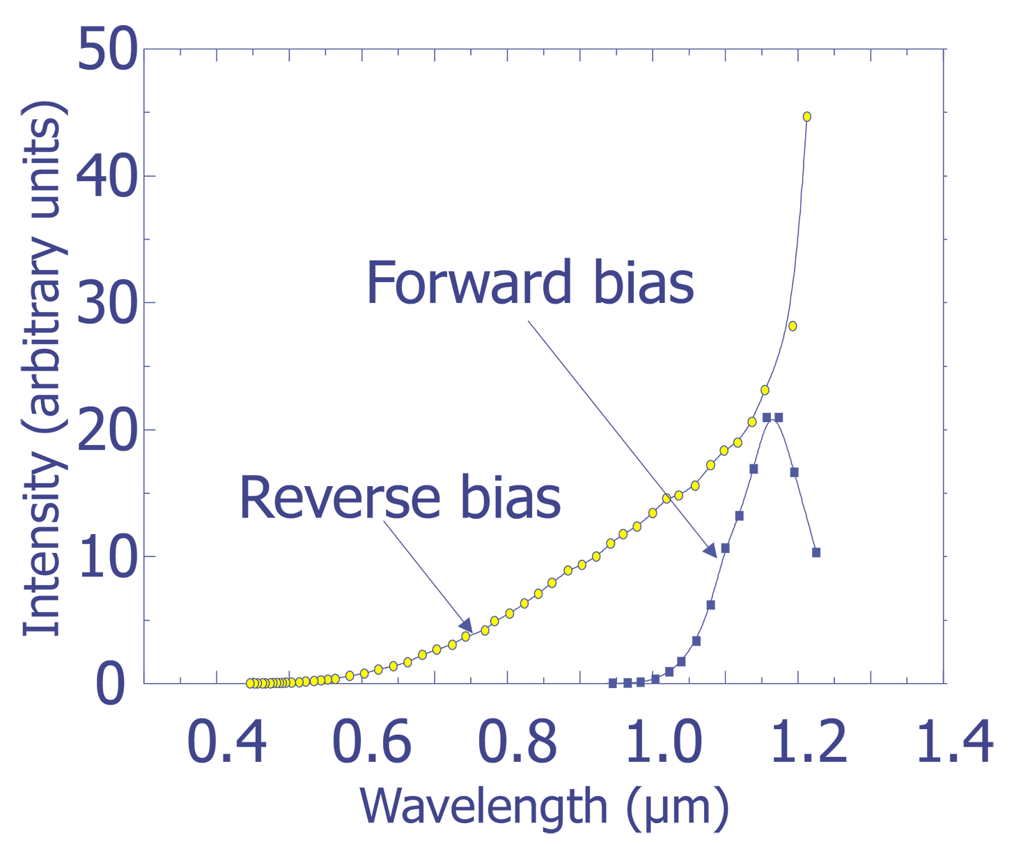 Light Emission Semitracks Figure 11 2 Illustrates A Diode Logic Circuit Which Can Provide The Measured Spectra From Forward And Reverse Biased Si Pn Junctions