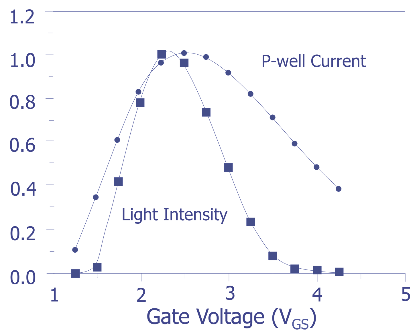 Light Emission Semitracks Figure 11 2 Illustrates A Diode Logic Circuit Which Can Provide The Normalized Plots Of Ipw And Intensity For An N Channel Transistor M Length As Function Vgsvds 5 V