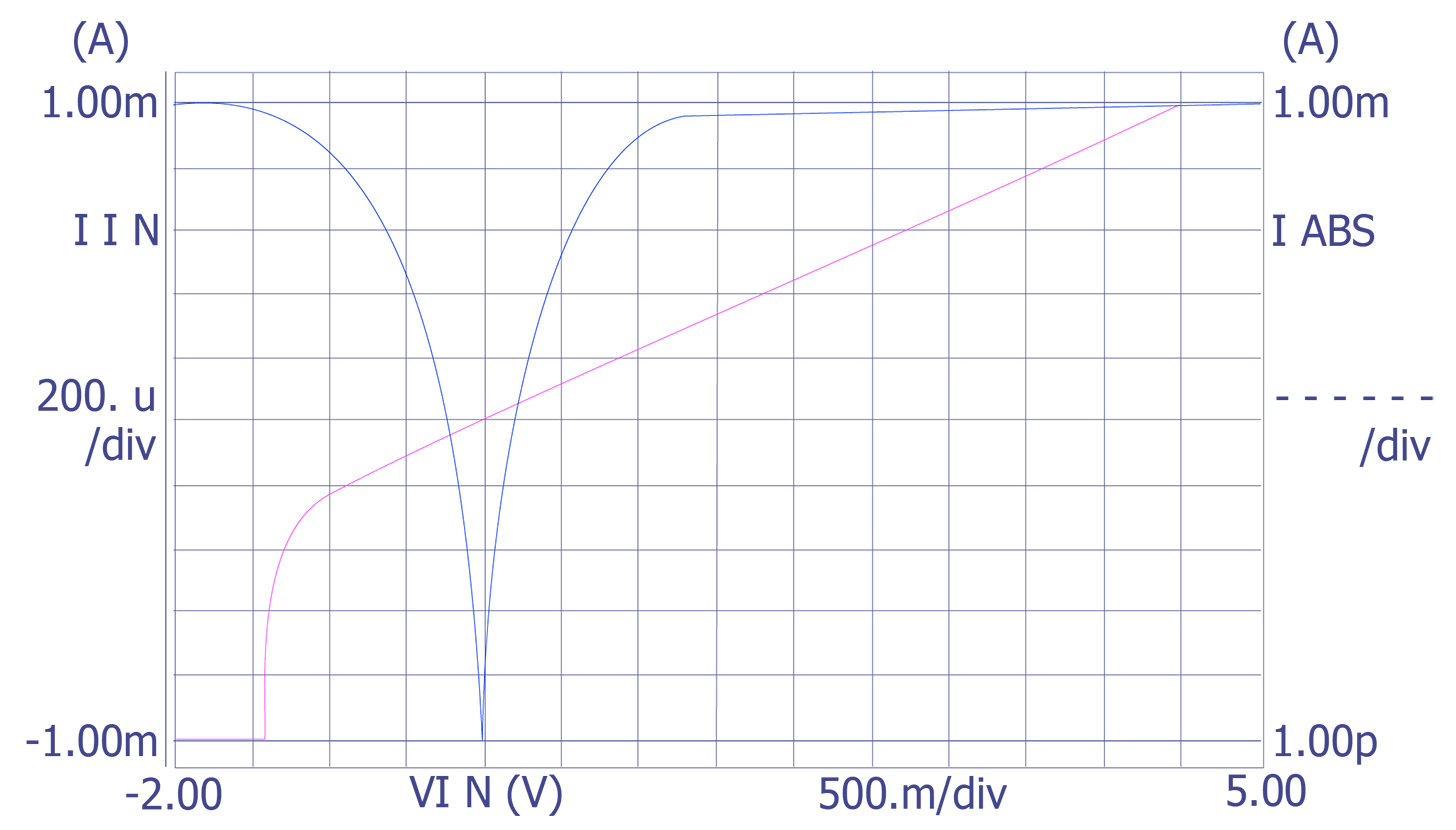 Leakage Curve Test Semitracks Esd Wiring Diagram A Parabolic This Type Of Usually Occurs When Parasitic Mos Transistor Is Biased On Situation Can Occur As The Result